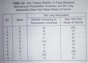 Tabel data korelasi tata jenjang