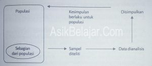 Penelitian sample