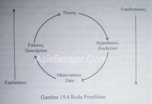 Model Sequential pada Metode Penelitian Kombinasi