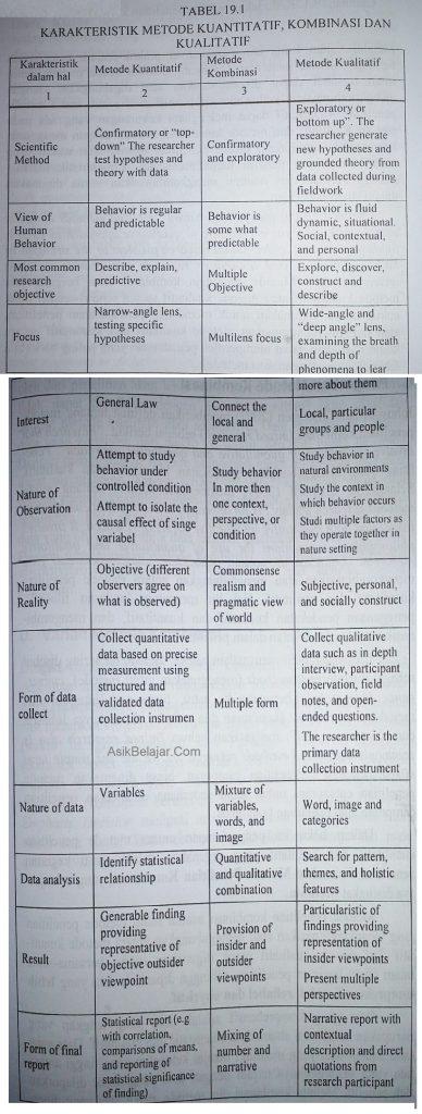 Karakterisik penelitian kuanitatif, kualitatif, & kombinasi