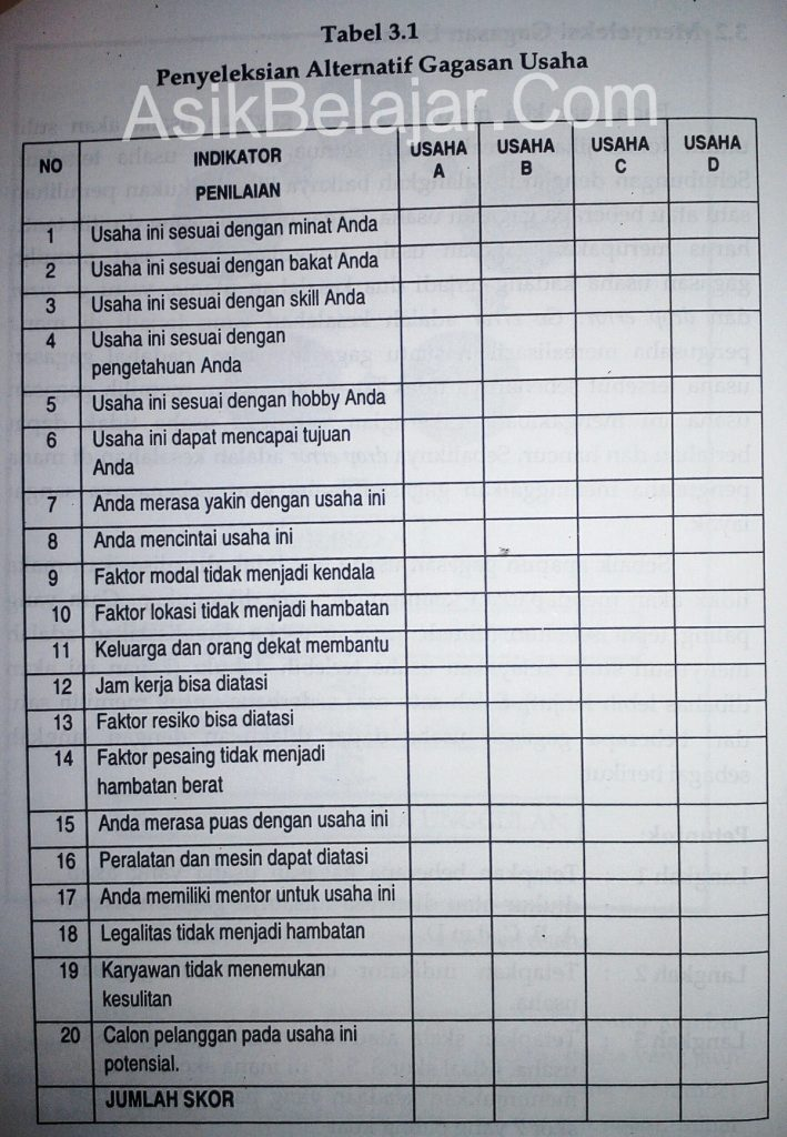Tabel panduan menyeleksi gagasan usaha baru